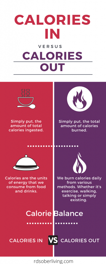 Calories in Vs. Calories out