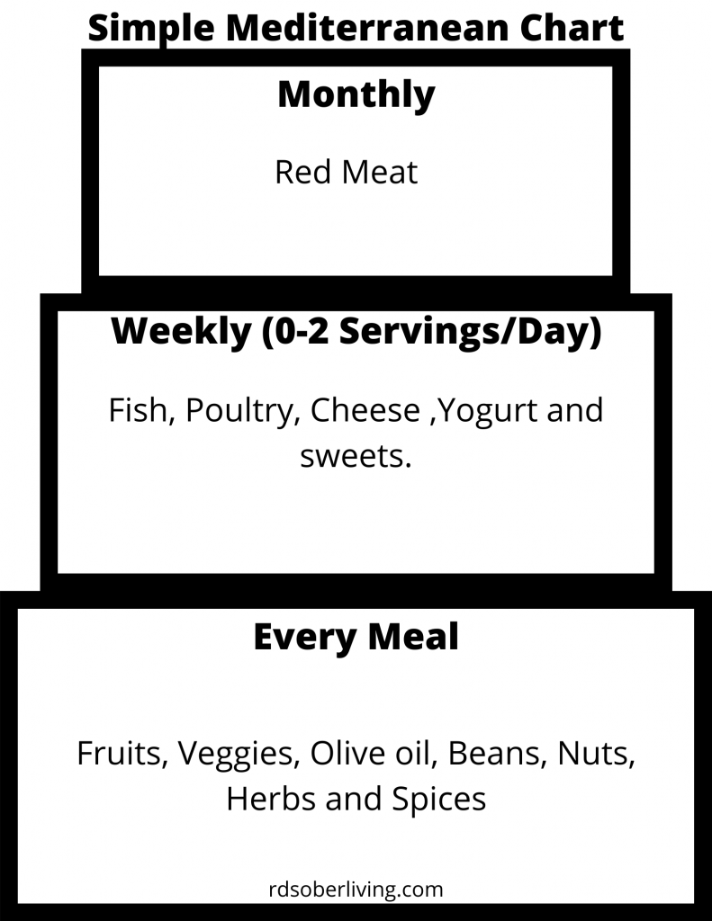 Mediterranean meal chart simple