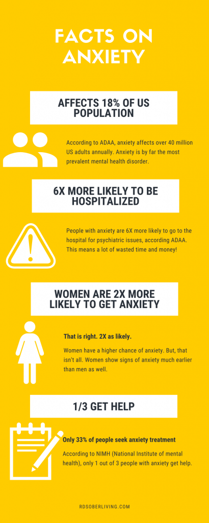 Facts on anxiety