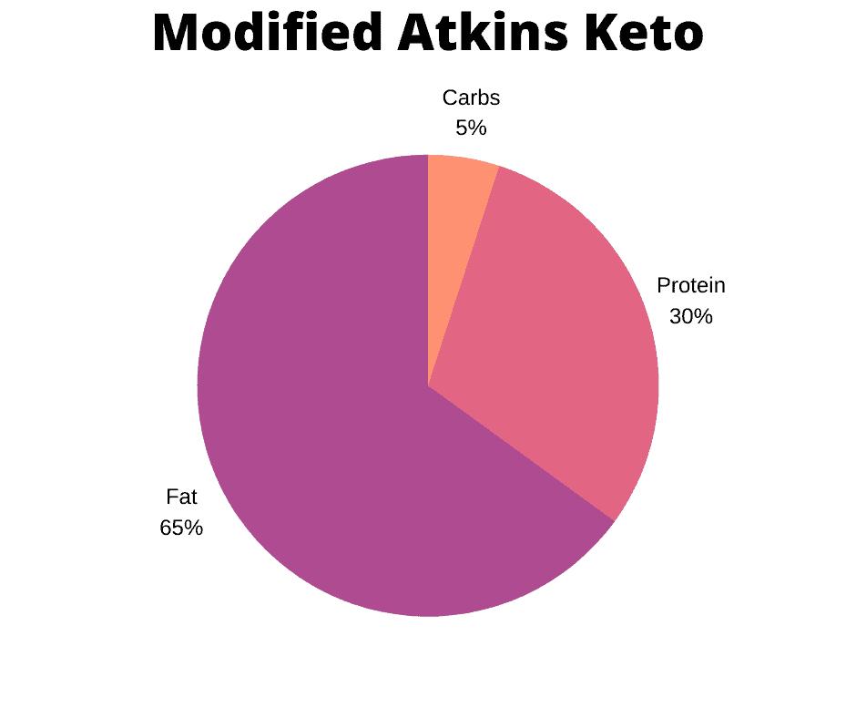 Modified Atkins graph